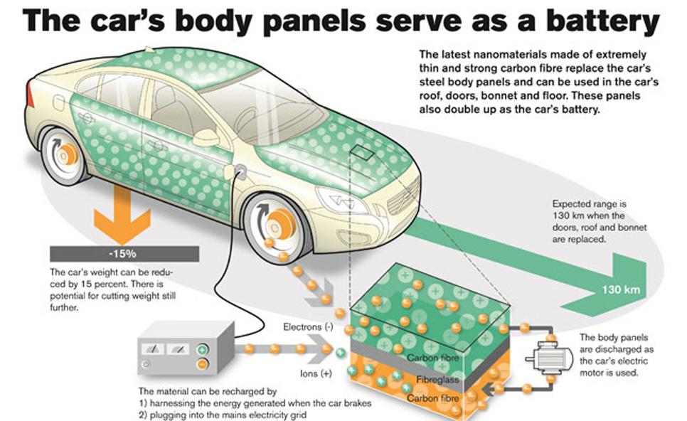 La carrocería de Volvo como batería