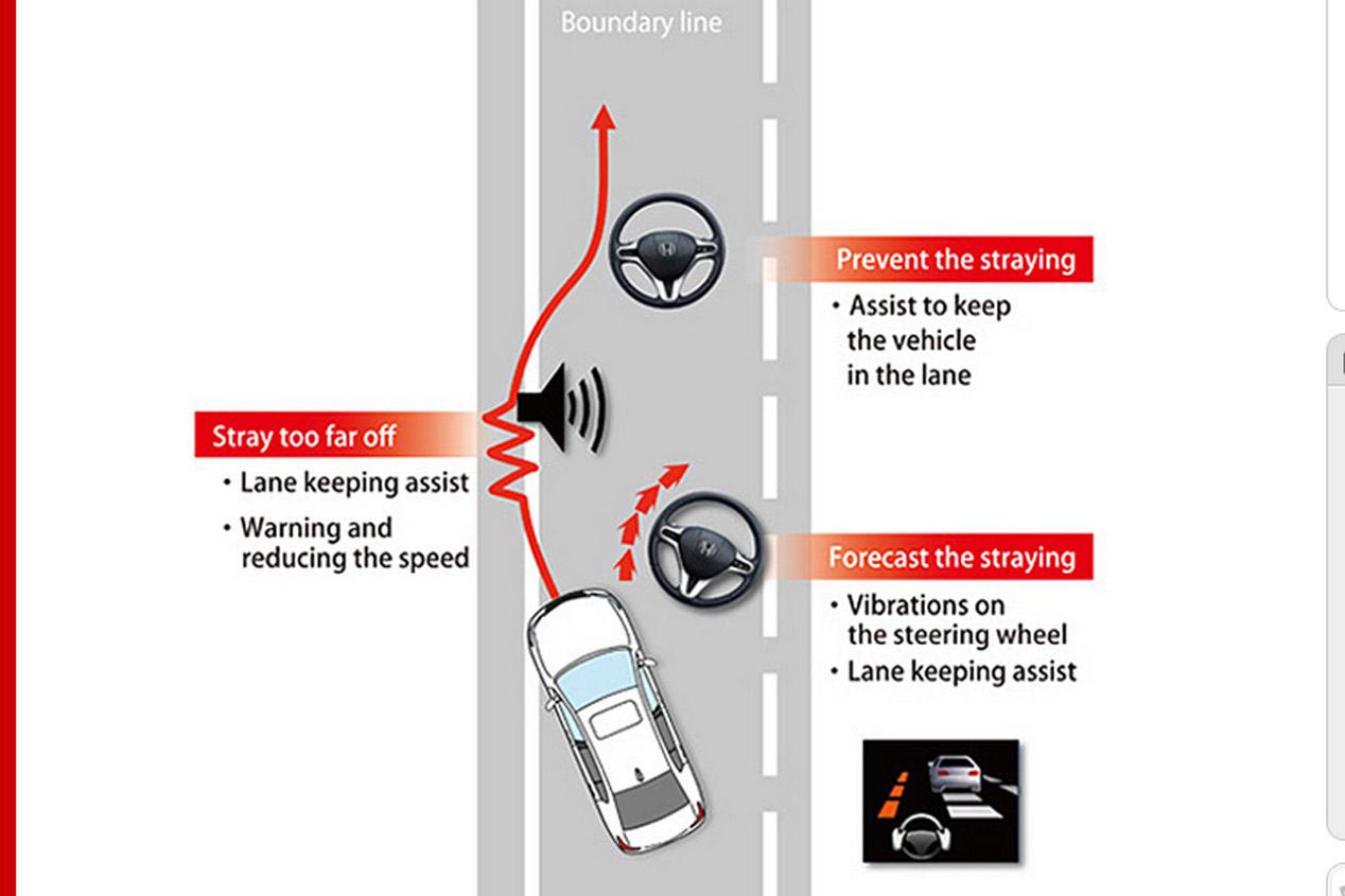 Honda Sensing, la seguridad de Honda del futuro