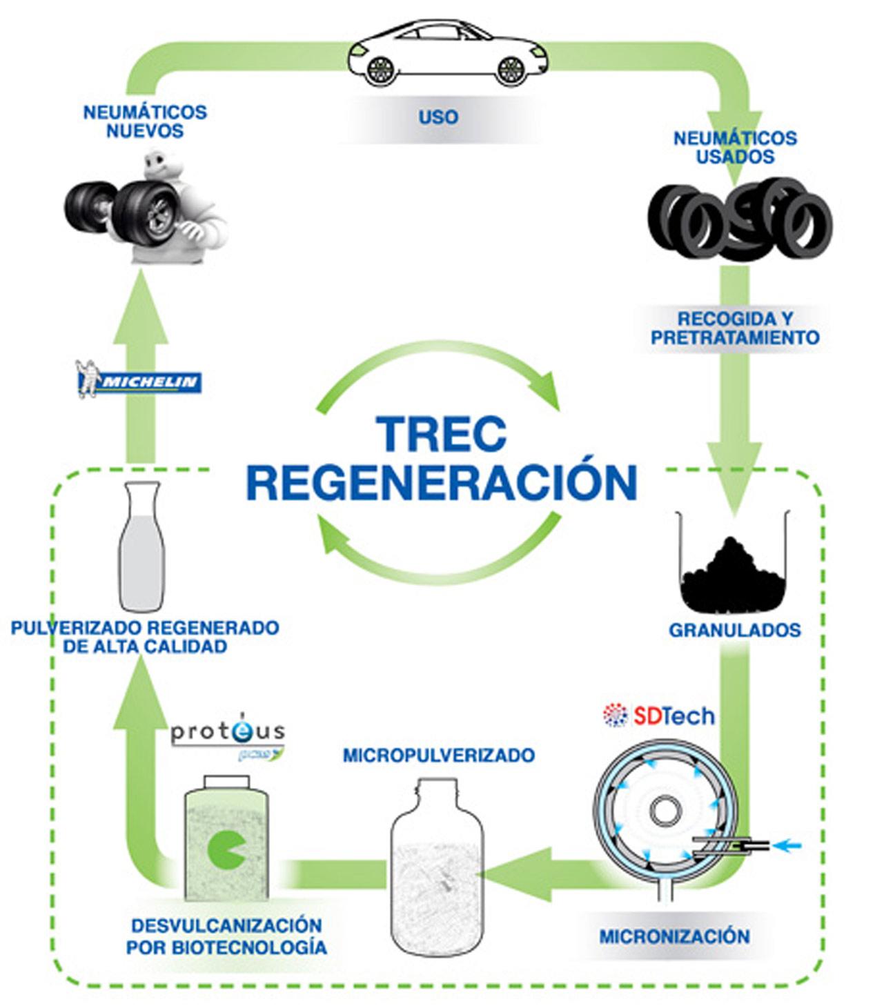 Michelin y sus neumáticos reciclados en alcohol