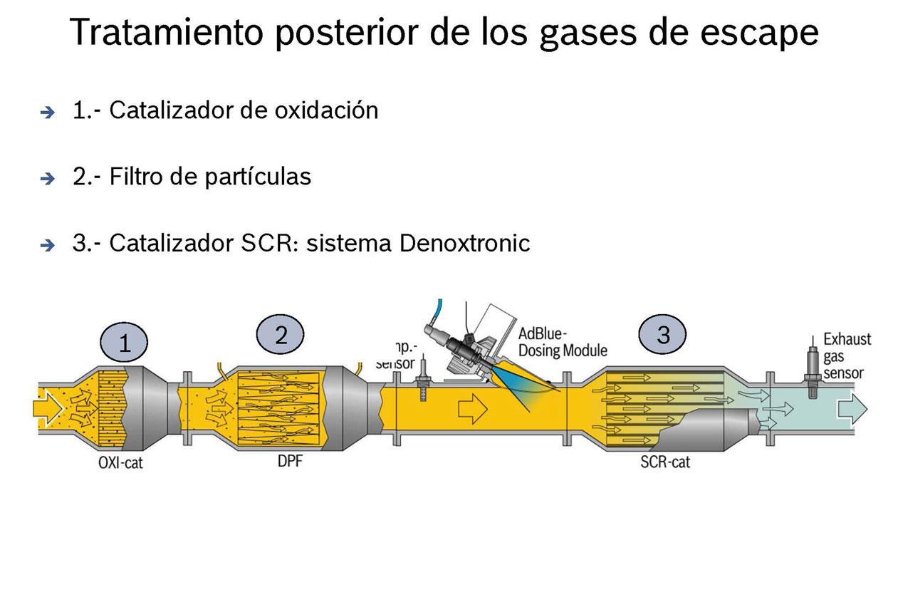 Sistema de limpieza de NOx tipo SCR (mediante adición de urea)