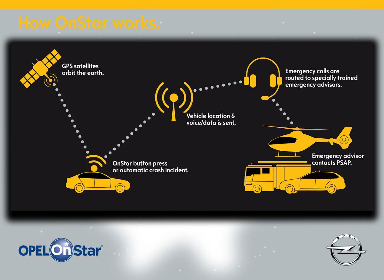 Sistema OnStar de Opel, la conectividad superlativa