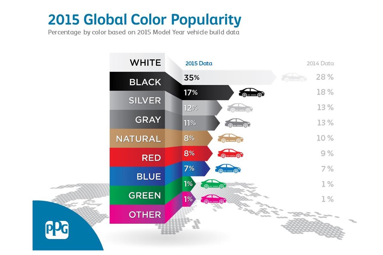 Los colores de coches favoritos en el mundo