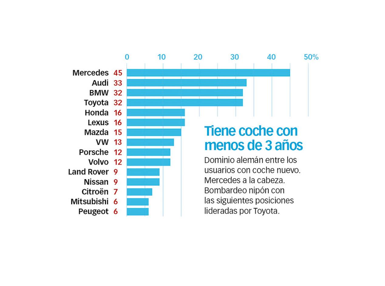 Las marcas más fiables, según la encuesta Best Cars 2016