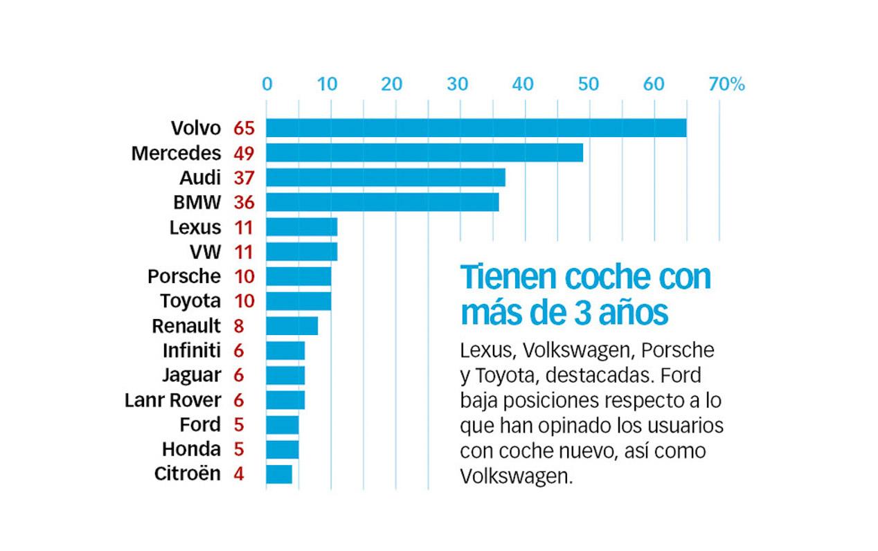 Volvo, la marca más segura, según la encuesta Best Cars 2016
