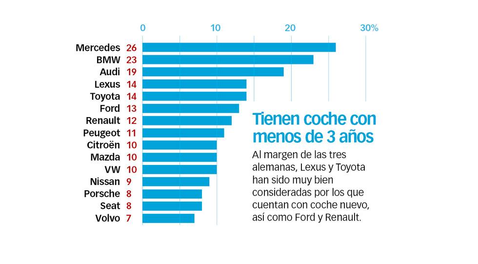 Las marcas de coches con mejor servicio al cliente