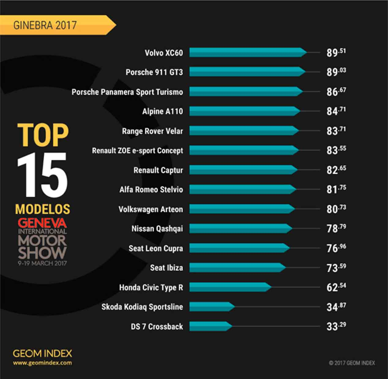 Ranking GEOM Index