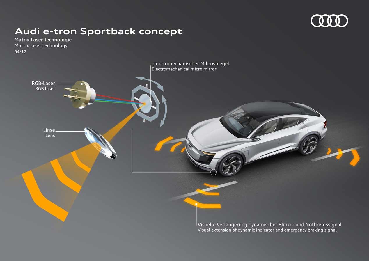 Audi e-tron Sportback concept: estreno en el Salón de Shanghai
