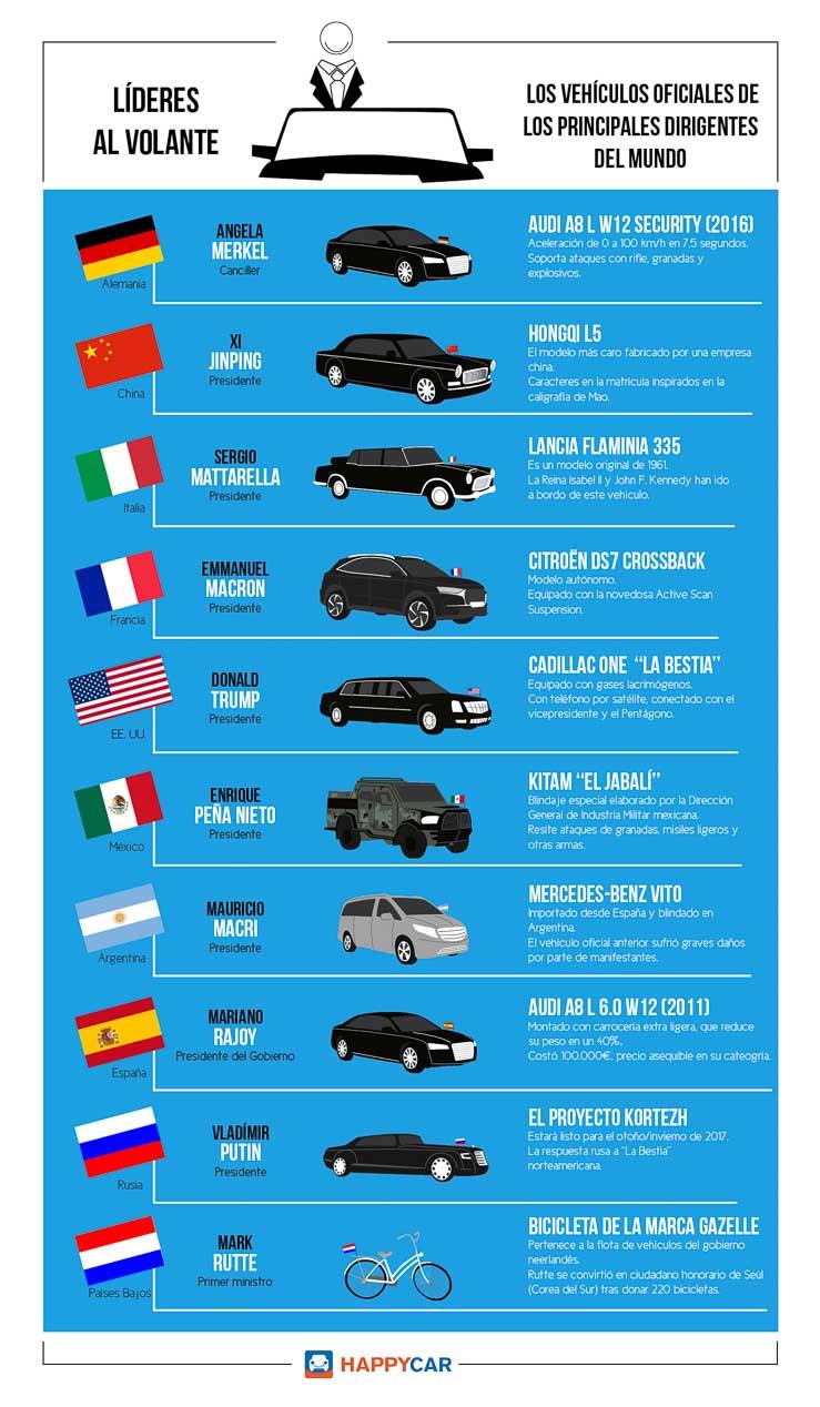 Los coches con los que se mueven los presidentes mundiales