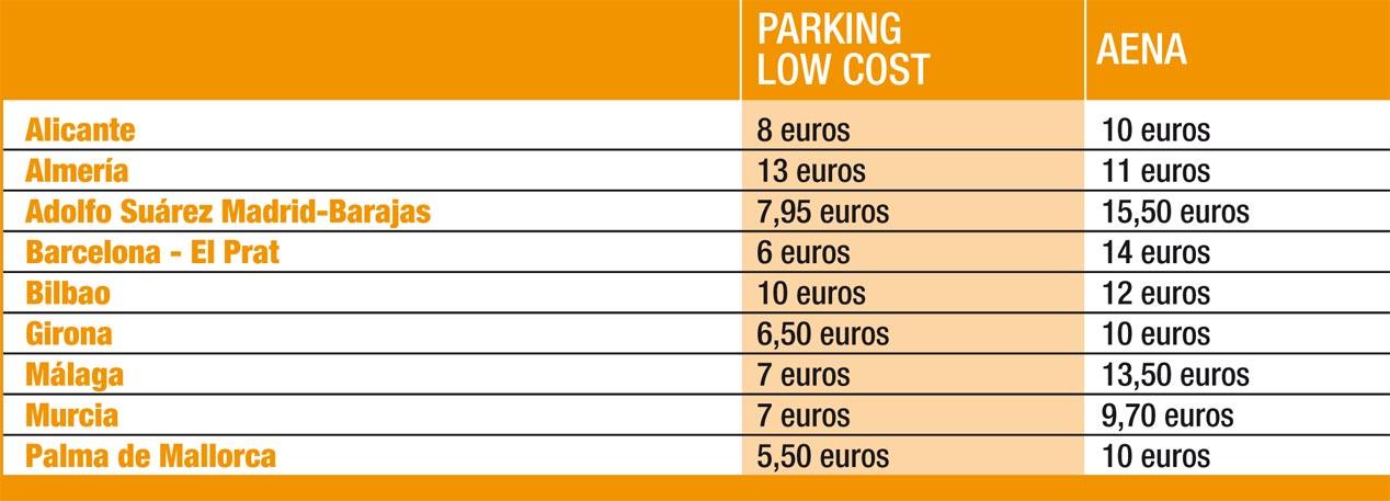 ¿Qué es más barato, aparcar dentro o fuera del aeropuerto?