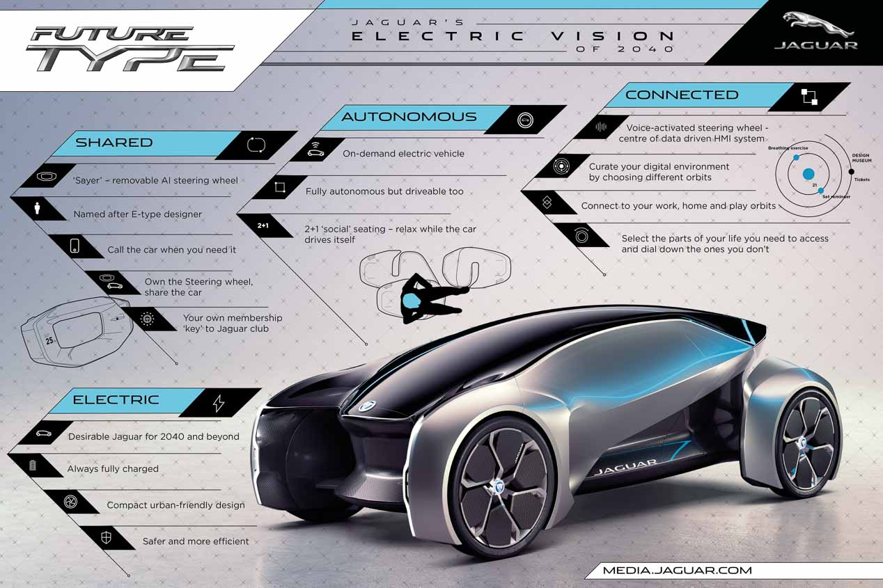 El Future-Type es la visión del coche del futuro para Jaguar
