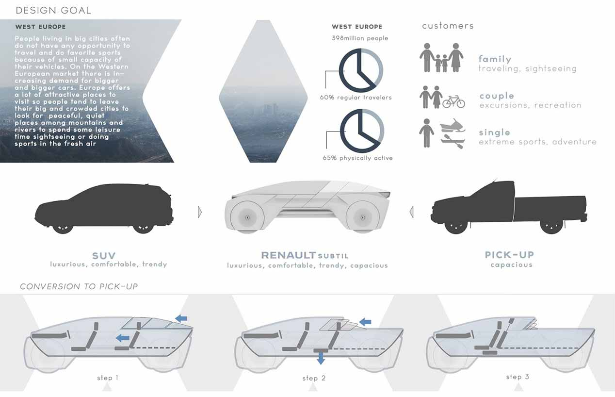 Renault Subtil: el SUV transformable y autónomo del futuro