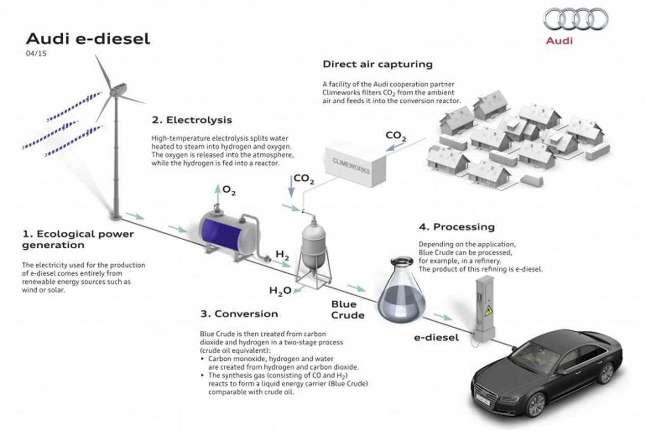 Audi apuesta al e-Diesel: así es el nuevo combustible que producirá en 2018