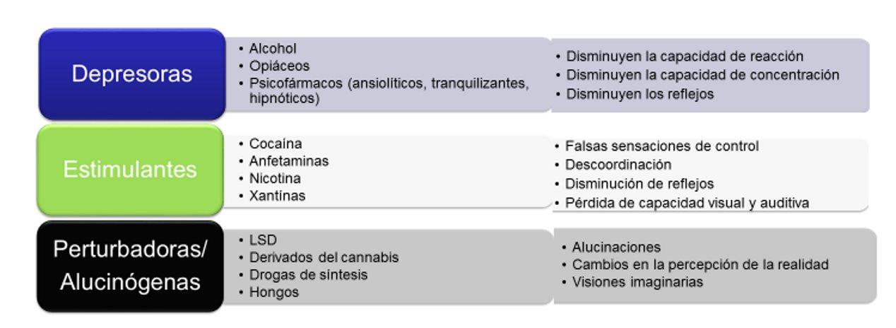 Los controles de alcohol y drogas de Tráfico