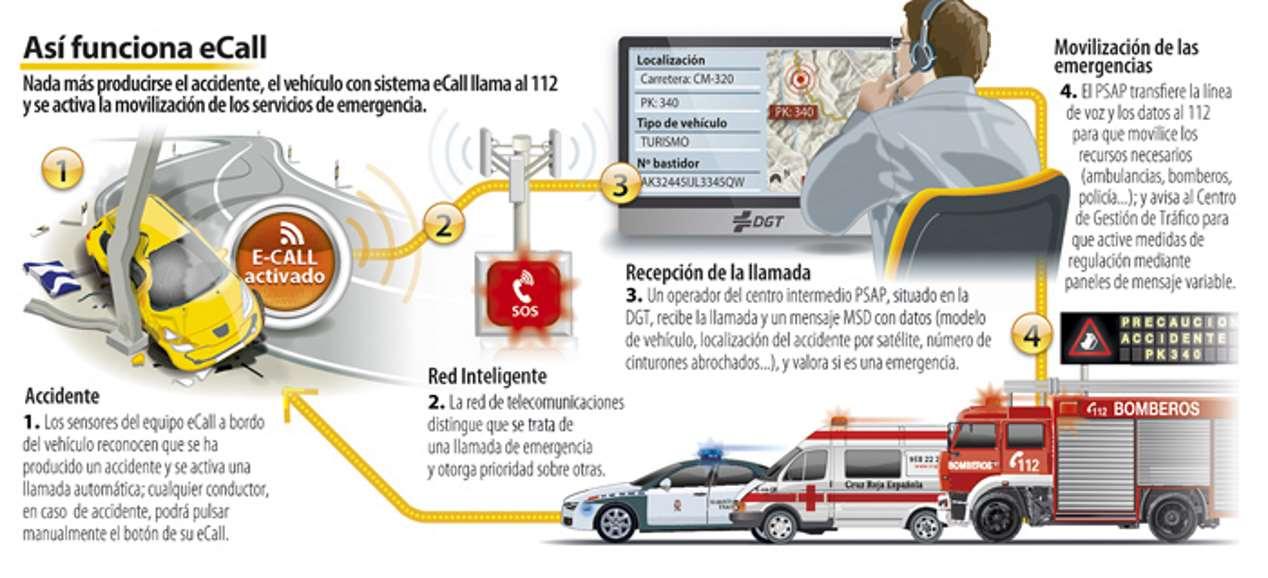 eCall: el nuevo sistema de llamada de emergencia obligatorio