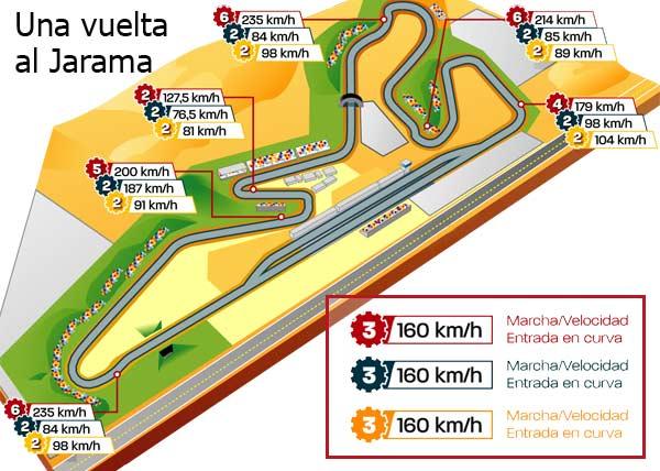 Una vuelta al Jarama con el Dallara F308 F3