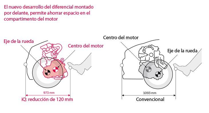 Toyota iQ: especificaciones técnicas