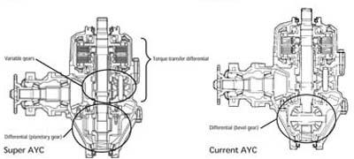 El AYC tiene engranajes planetarios.