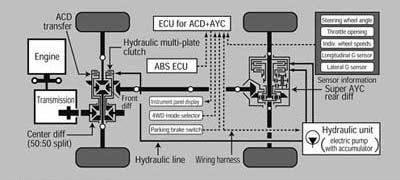 Eficaz sistema de transmisión.