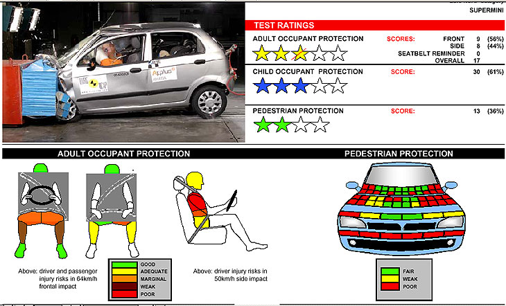 Chevrolet Matiz: uno de los peores en protección a los ocupantes.