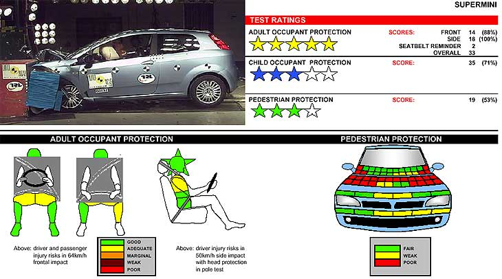 Fiat Punto: el tamaño no está reñido con la seguridad.