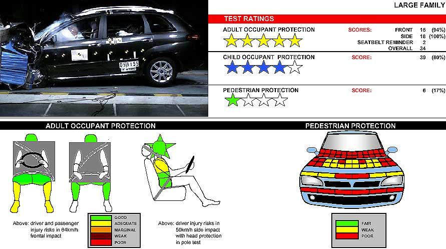 Fiat Croma: también máxima protección para los niños.