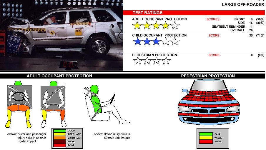 Jeep Grand Cherokee: nula protección para peatones.