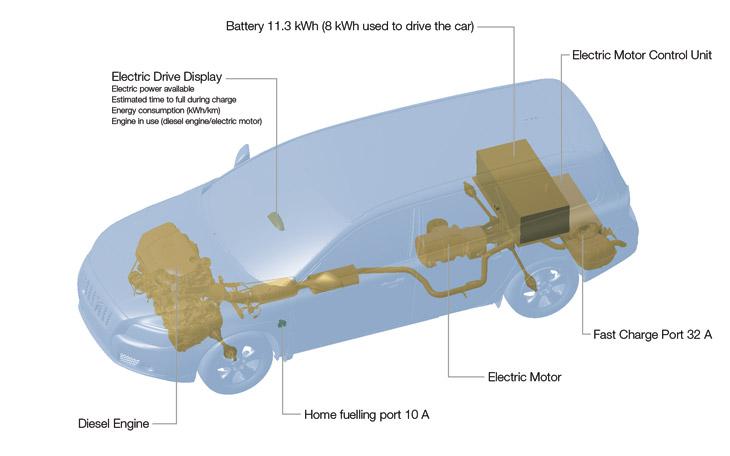 Volvo Hybrid Plug in