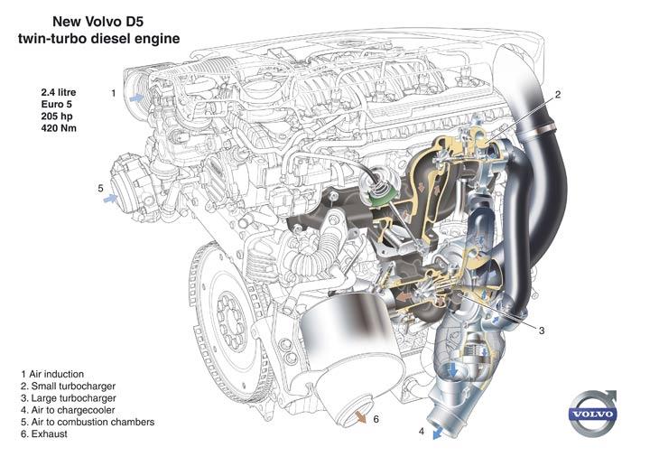 Nuevo motor Diesel D5 de Volvo