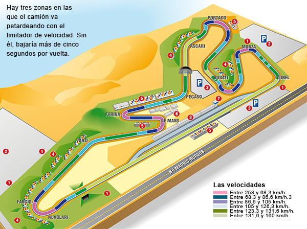 Velocidades del MAN TGA 410 en El Jarama