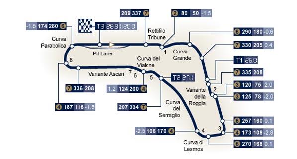 F1: Previo del GP de Italia 2009
