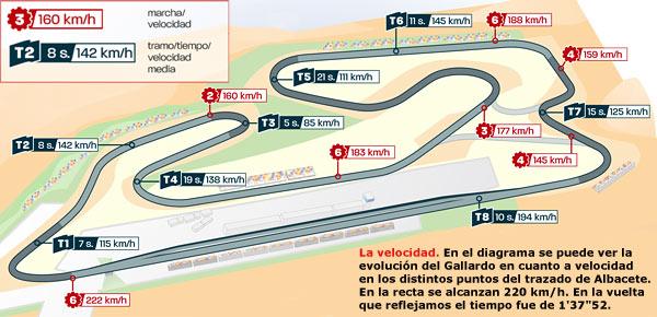 Una vuelta con el Lambo Gallardo GT3 al circuito de Albacete