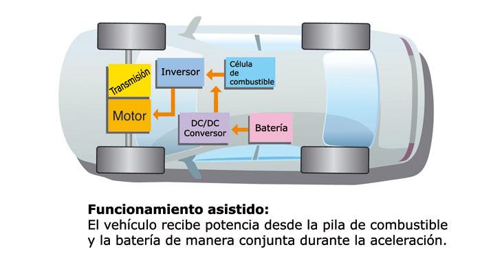 Funcionamiento Hyundai Tucson FCEV